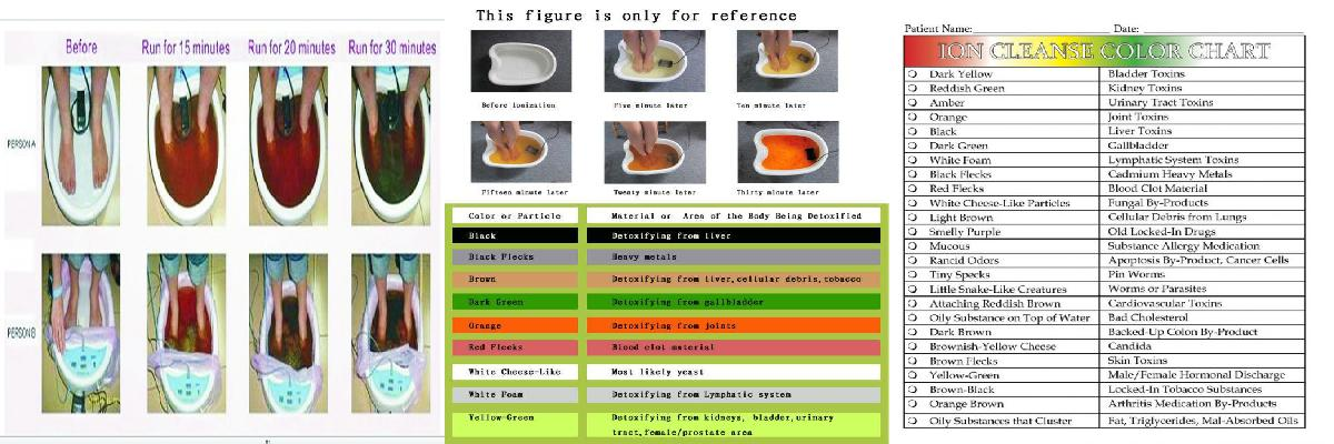 Myths and Facts of foot detox bath color chart | foot detox