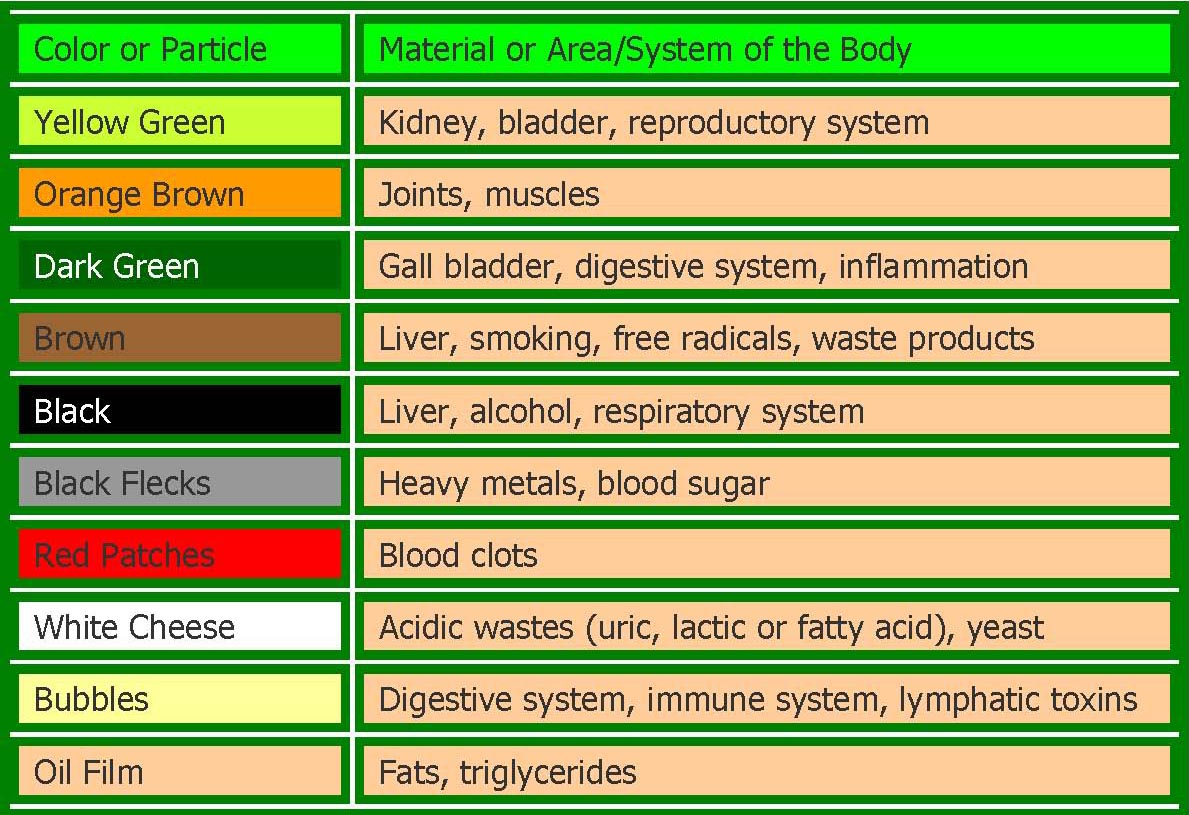 ion cleanse chart,ionic cleanse chart,ion cleanse color chart,ion ...