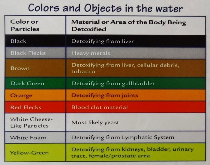 13 Detox Foot Spa Colour Chart And Tell You Colors Mean Foot Detox