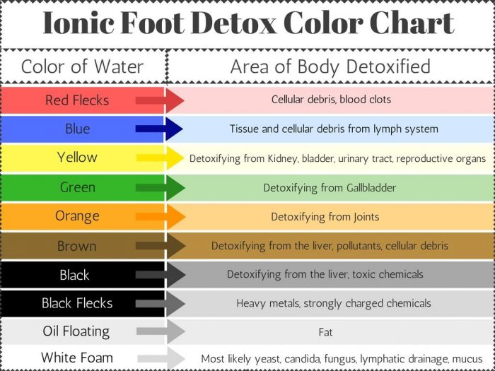 detox foot spa colour chart