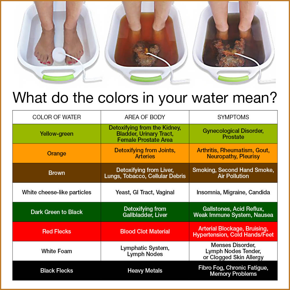 ionic detox foot bath color chart