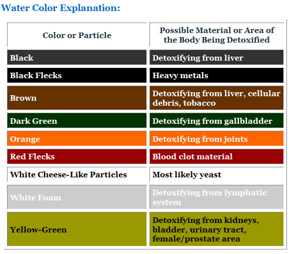 ionic foot detox color chart