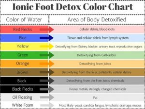 foot detox color chart