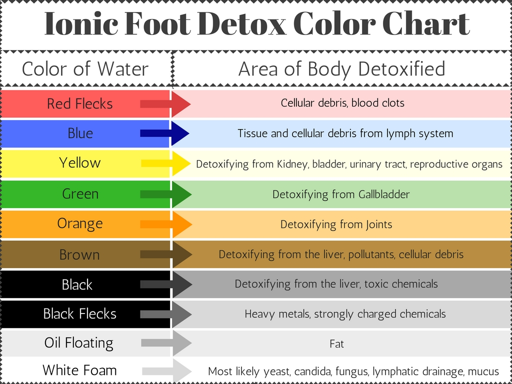 color chart for foot detox