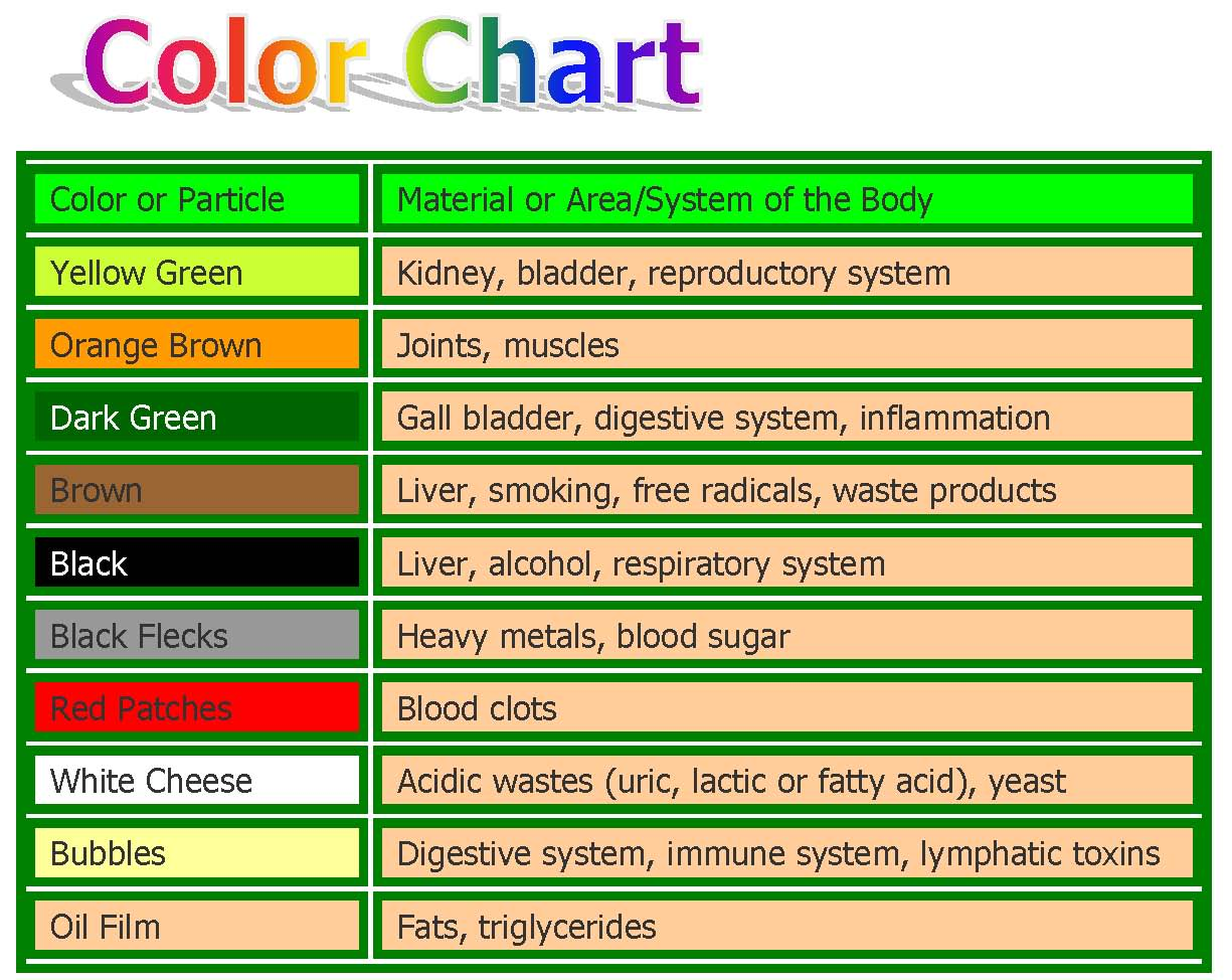 ion detox foot bath color chart
