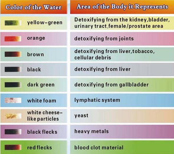 ionic foot bath detox color chart