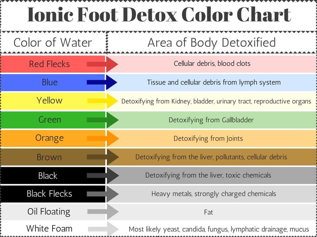 detoxifying foot bath color chart
